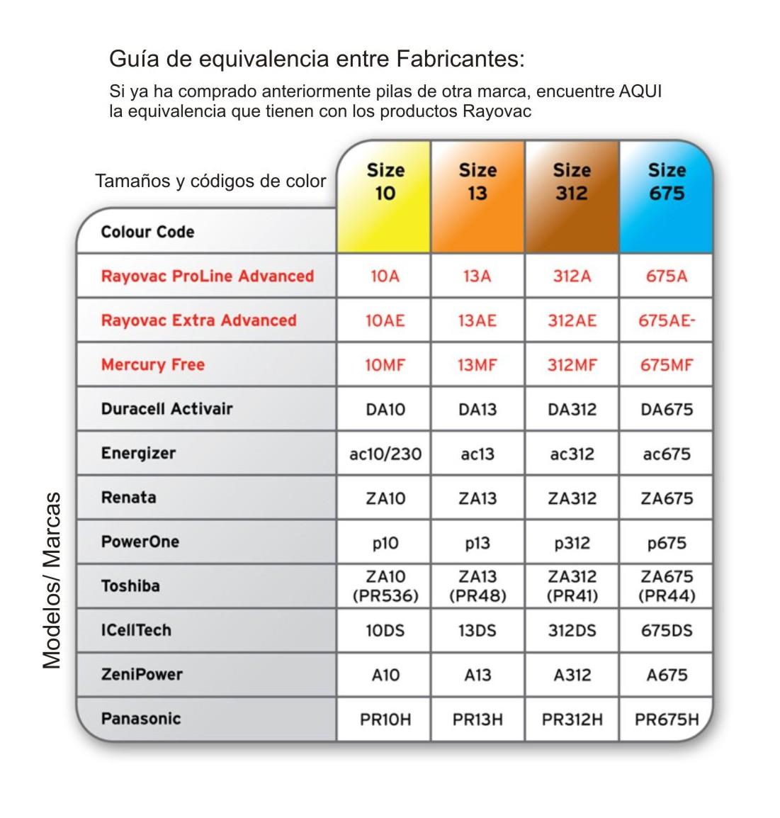 Equivalencia entre RAYOVAC TodoPila y otras Marcas de Pila de Audifono